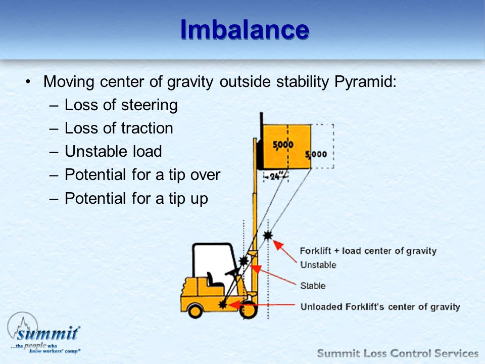 Imbalance Moving center of gravity outside stability Pyramid: