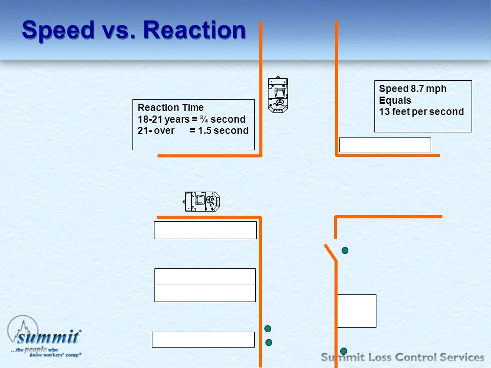Speed vs. Reaction Speed 8.7 mph Equals 13 feet per second