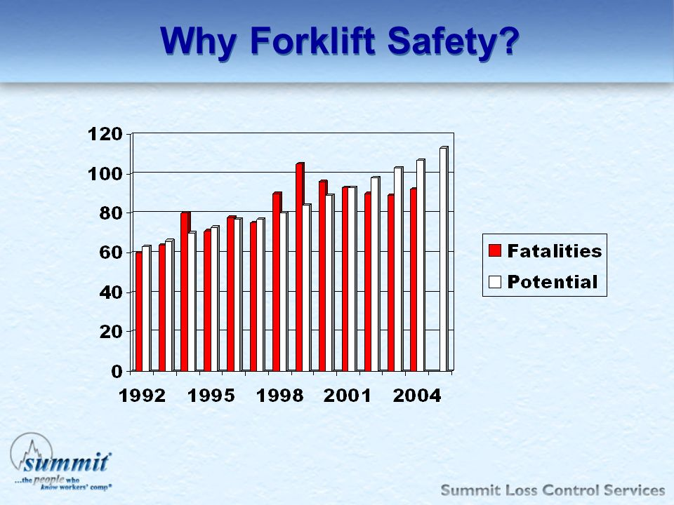Why Forklift Safety