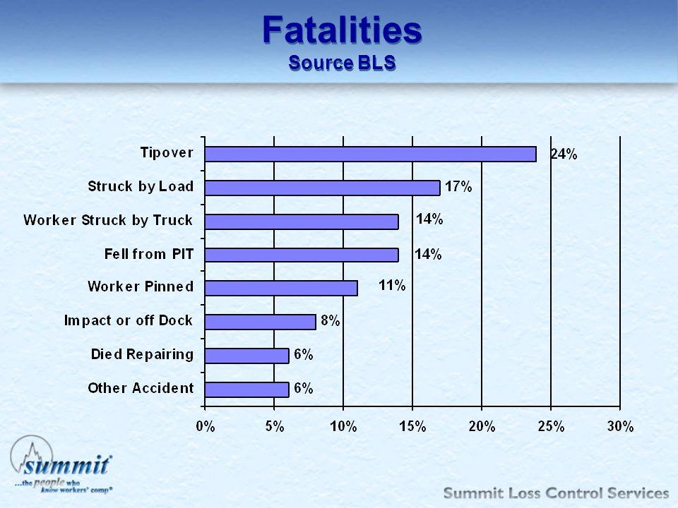 Fatalities Source BLS Fatalities Source BLS CFOI 11/96