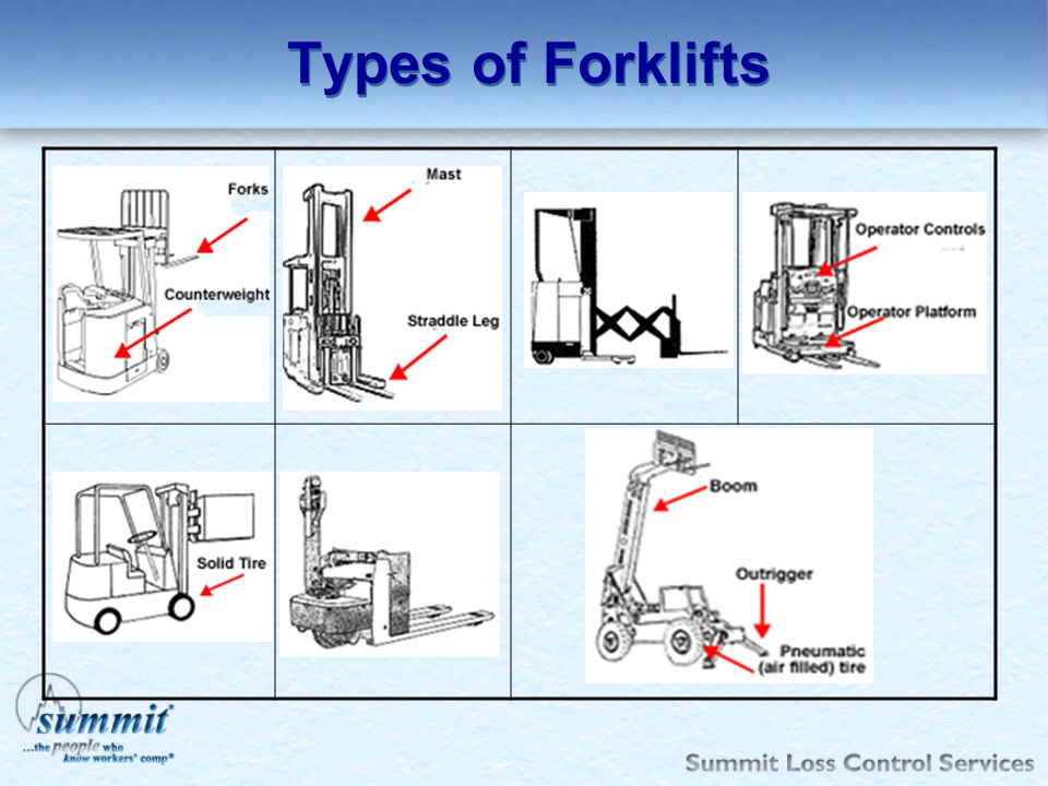Types of Forklifts Types of ForkliftsType, Description & Class