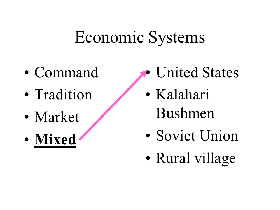 Economic Systems Command Tradition Market Mixed United States