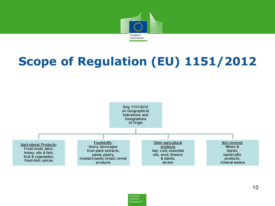 Scope of Regulation (EU) 1151/2012