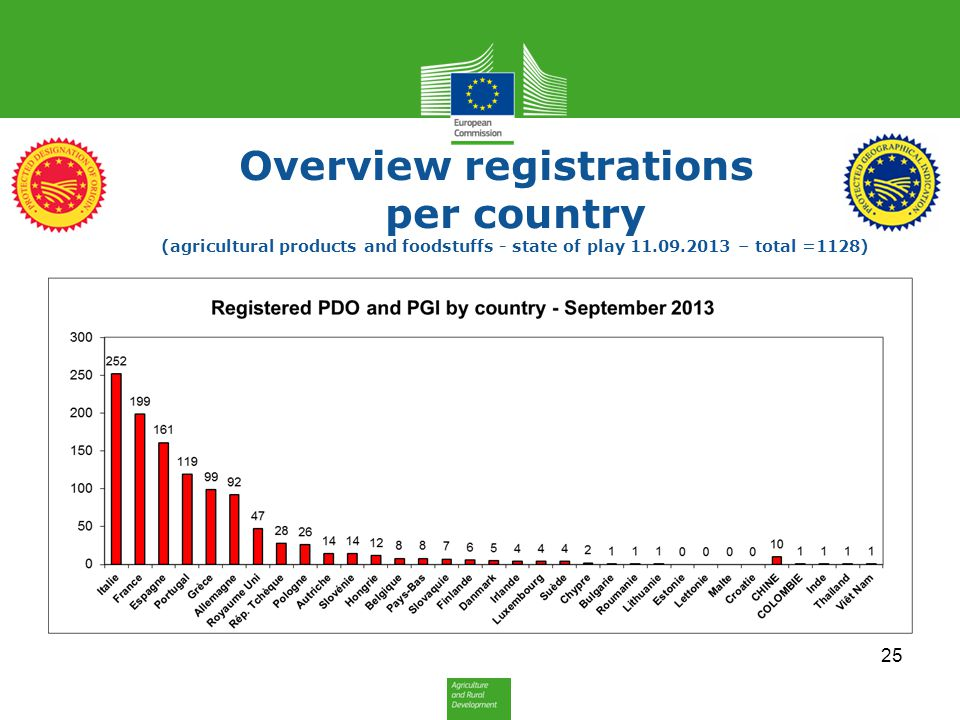 Overview registrations per country (agricultural products and foodstuffs - state of play 11.09.2013 – total =1128)