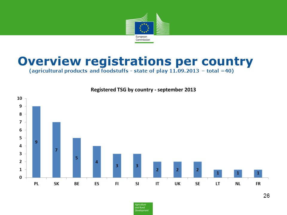 Overview registrations per country (agricultural products and foodstuffs - state of play 11.09.2013 – total =40)