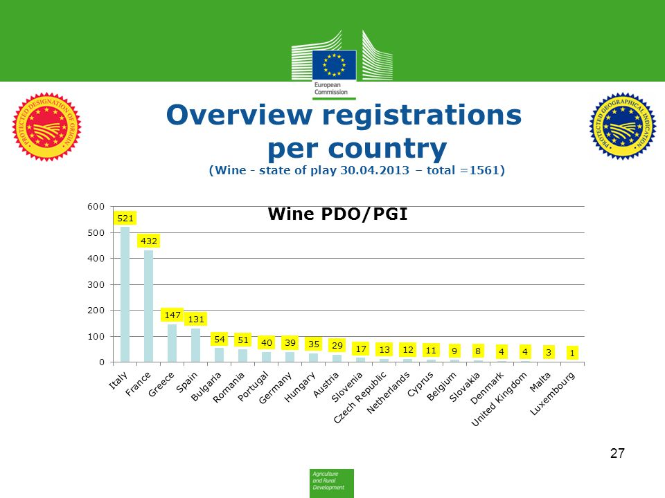 Overview registrations per country (Wine - state of play 30. 04