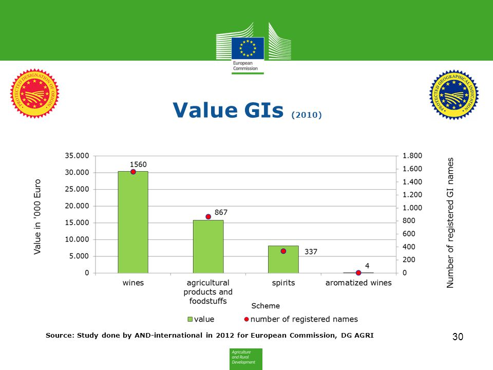 Value GIs (2010) Source: Study done by AND-international in 2012 for European Commission, DG AGRI