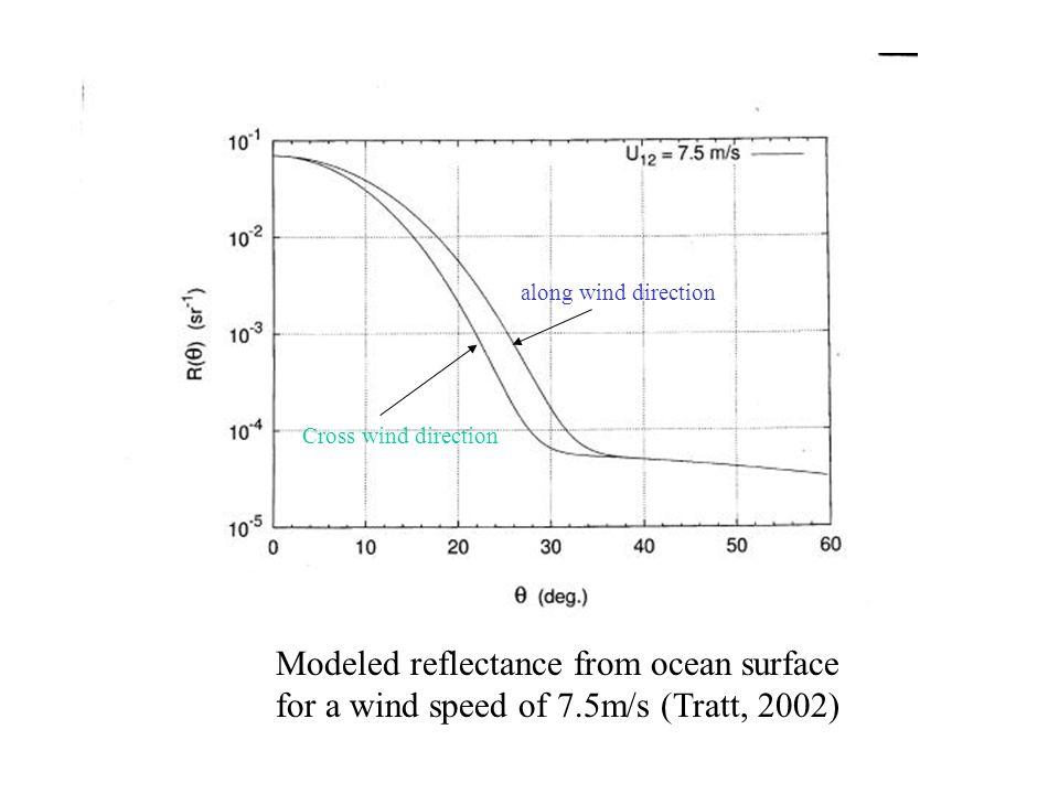 Modeled reflectance from ocean surface