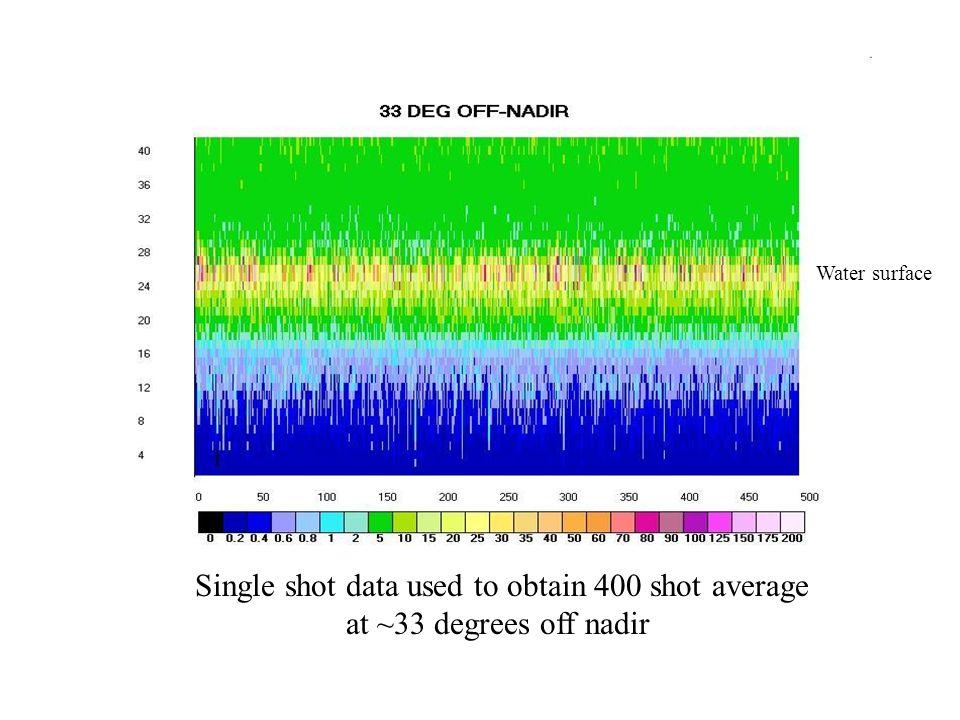 Single shot data used to obtain 400 shot average