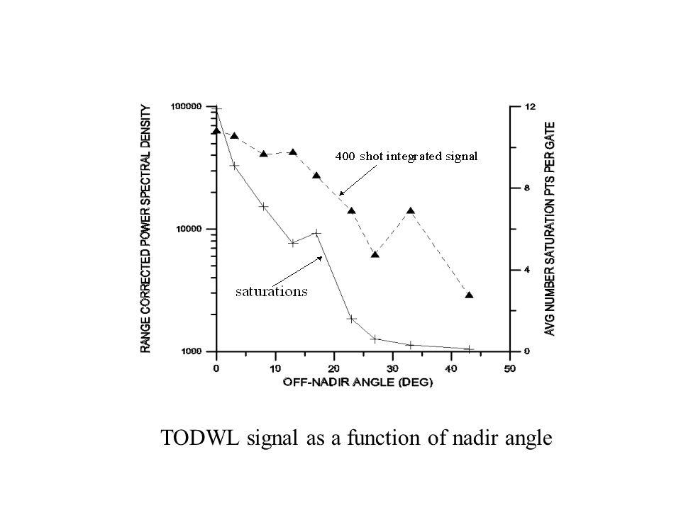 TODWL signal as a function of nadir angle