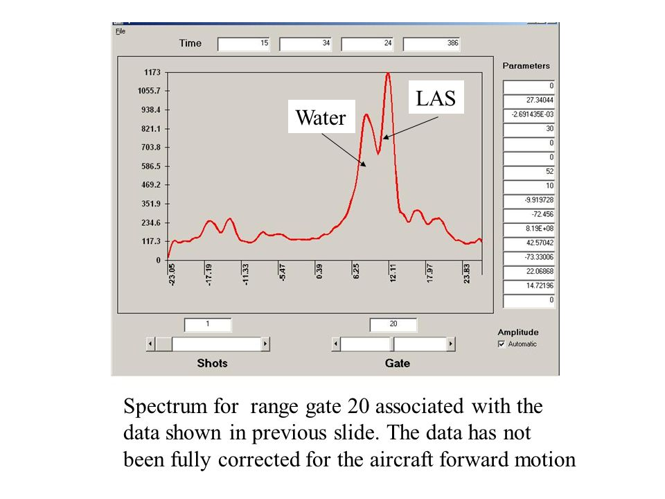 LAS Water. Spectrum for range gate 20 associated with the. data shown in previous slide. The data has not.