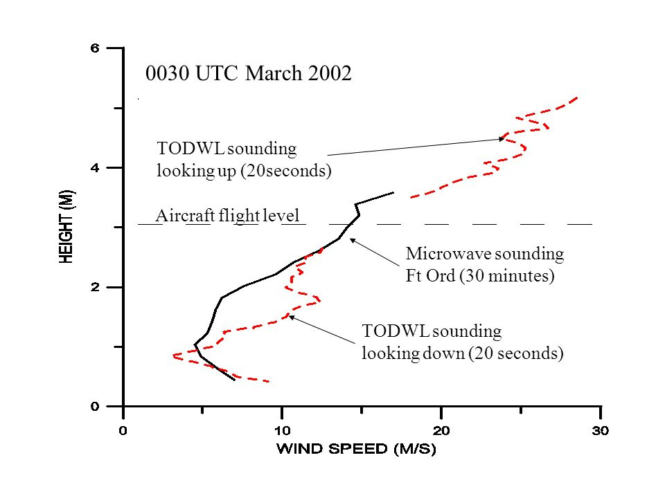 0030 UTC March 2002 TODWL sounding looking up (20seconds)