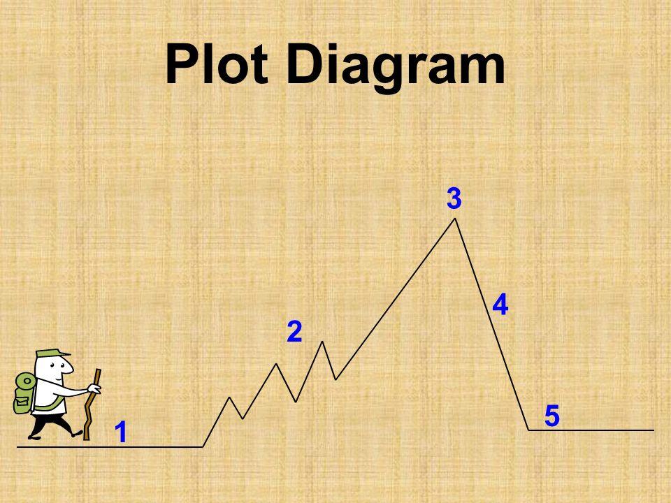 Plot Diagram 3 4 2 5 1