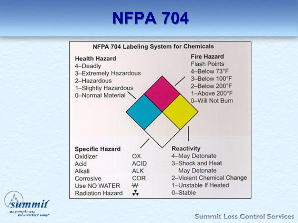 NFPA 704 Here you can see how each hazard is rated.
