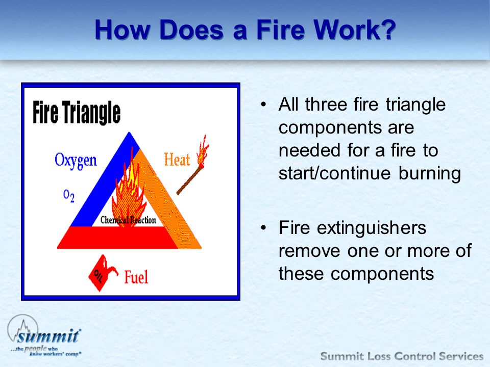 How Does a Fire Work All three fire triangle components are needed for a fire to start/continue burning.