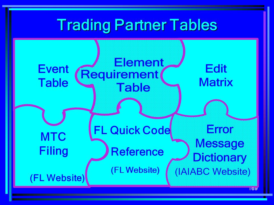 Trading Partner Tables