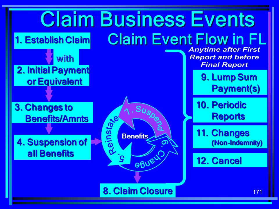 Claim Business Events Claim Event Flow in FL 1. Establish Claim with