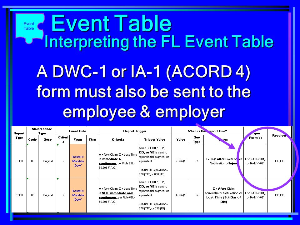 Interpreting the FL Event Table