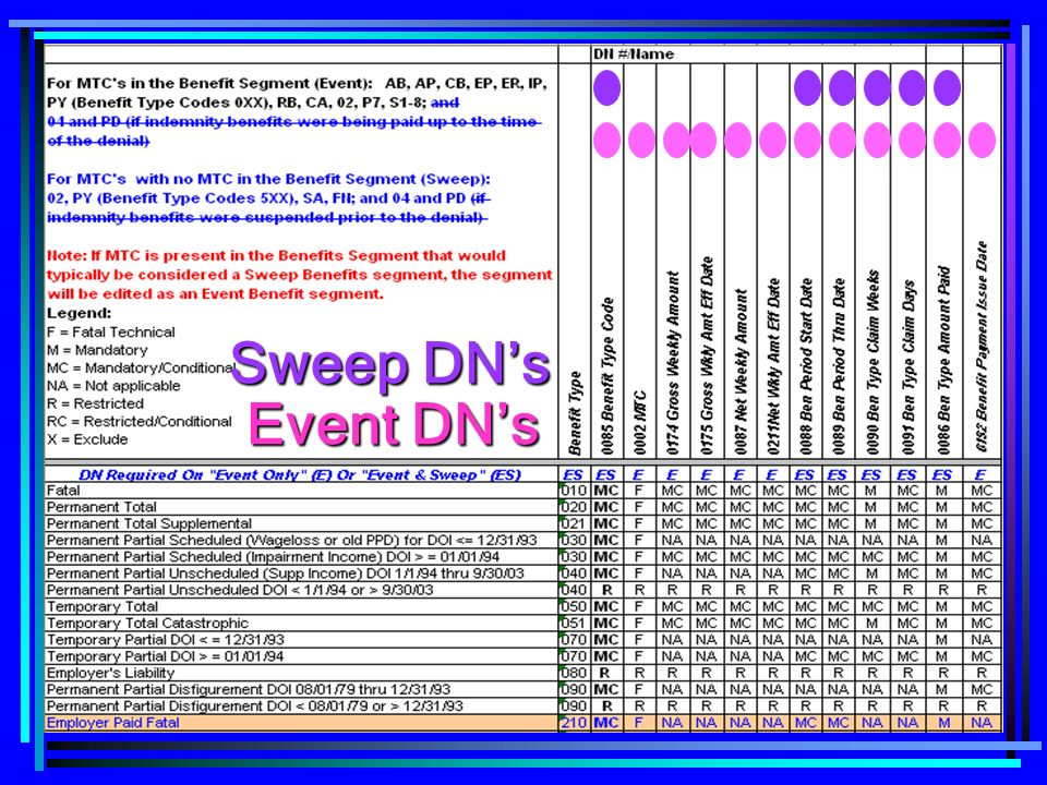 Sweep DN's Event DN's