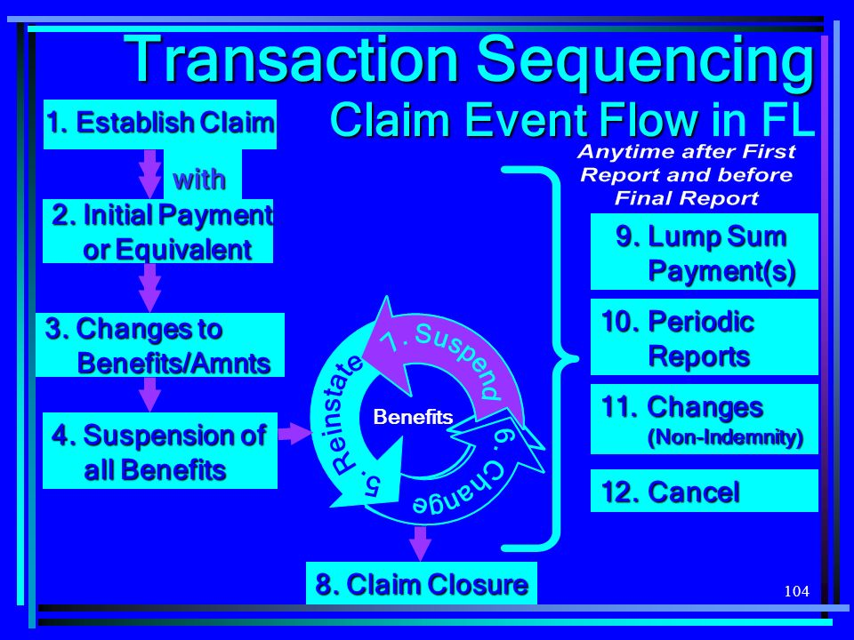 Transaction Sequencing