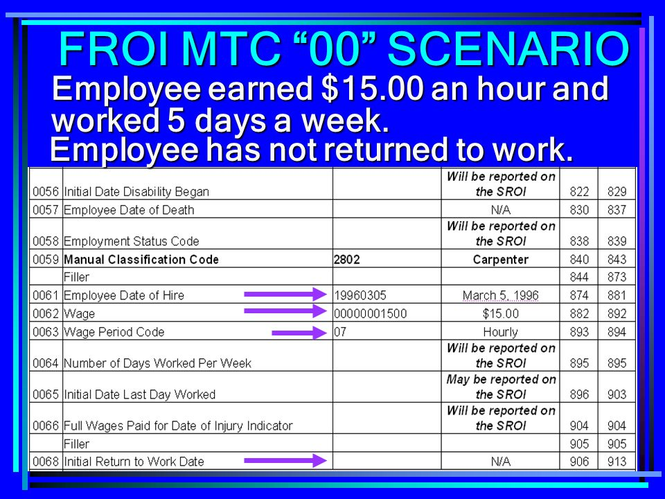 FROI MTC 00 SCENARIO Employee earned $15.00 an hour and worked 5 days a week.