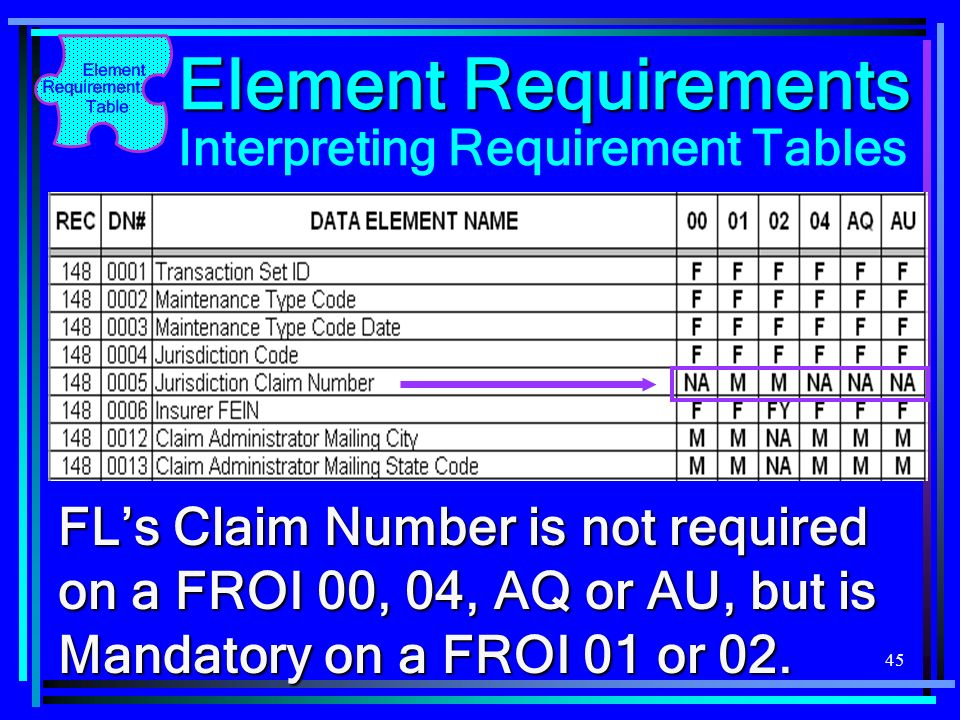 Element Requirements Interpreting Requirement Tables.