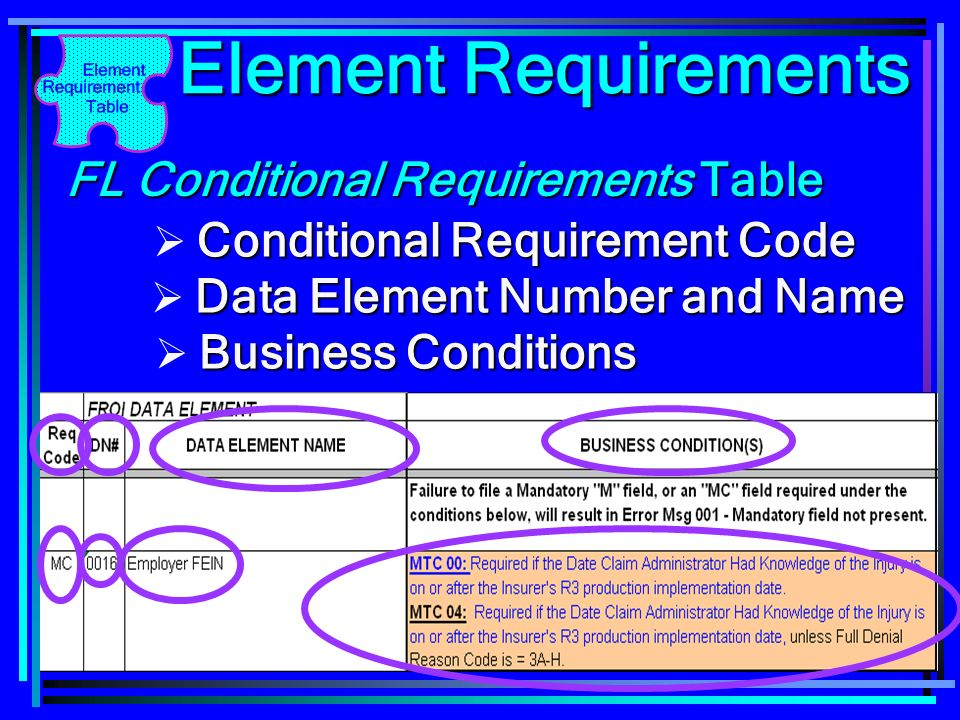 Conditional Requirement Code Data Element Number and Name