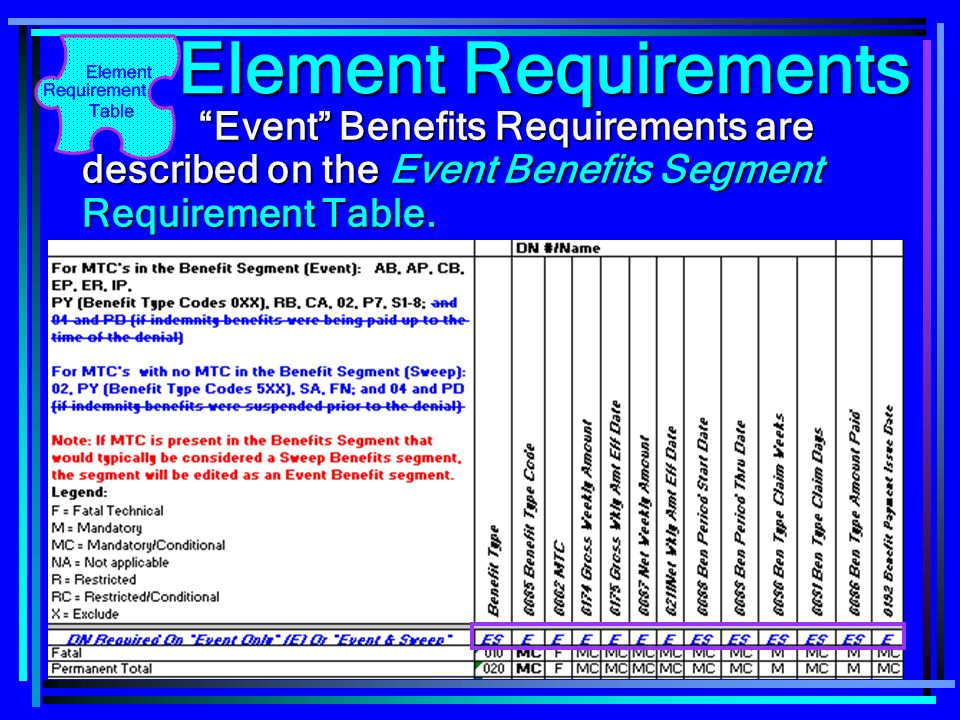 Element Requirements Event Benefits Requirements are described on the Event Benefits Segment Requirement Table.