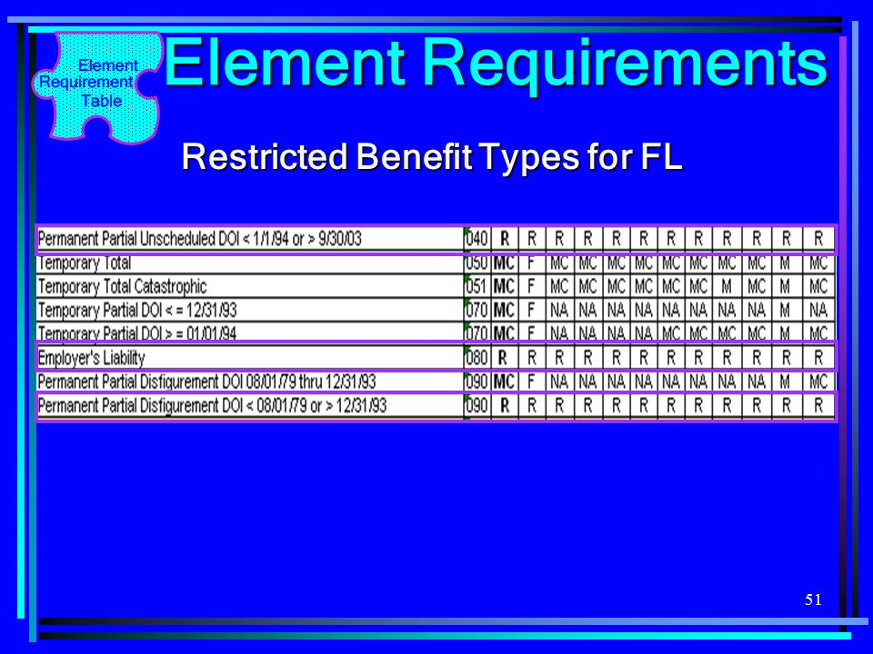 Element Requirements Restricted Benefit Types for FL