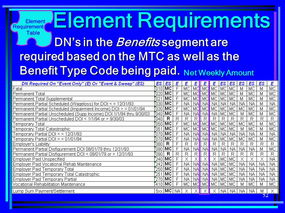Element Requirements DN's in the Benefits segment are required based on the MTC as well as the Benefit Type Code being paid.