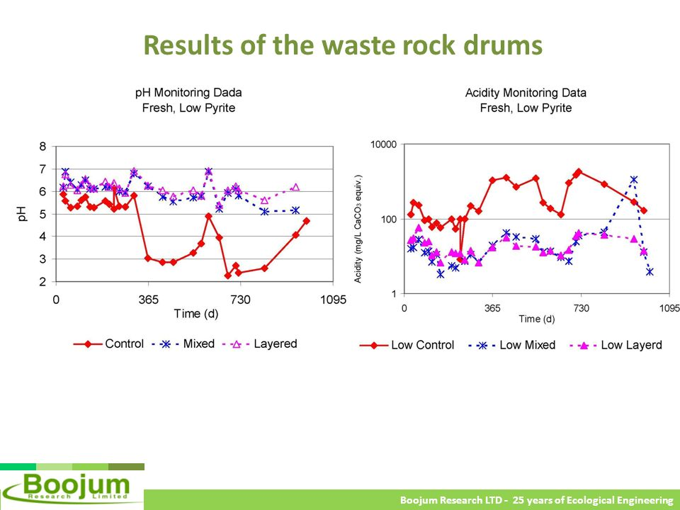 Results of the waste rock drums