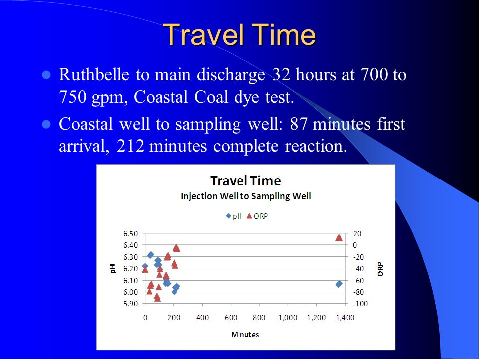 Travel Time Ruthbelle to main discharge 32 hours at 700 to 750 gpm, Coastal Coal dye test.