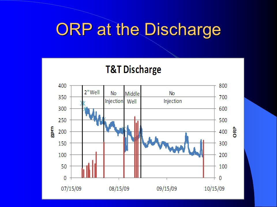 ORP at the Discharge