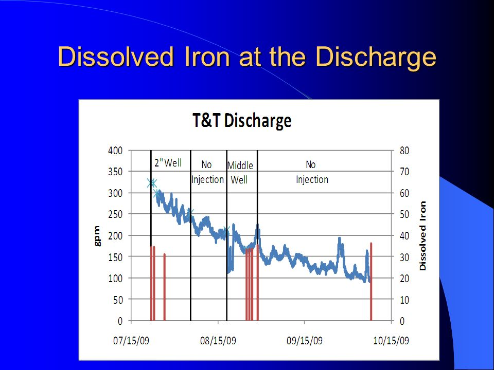 Dissolved Iron at the Discharge