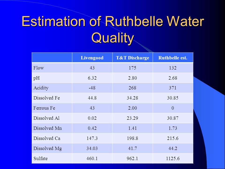 Estimation of Ruthbelle Water Quality