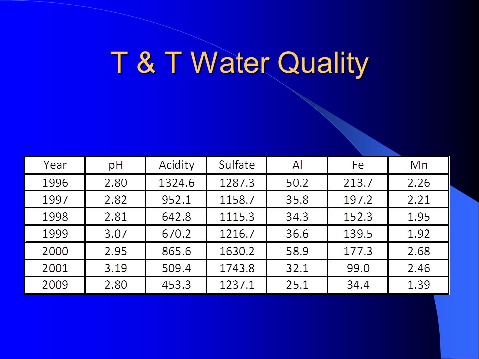 T & T Water Quality