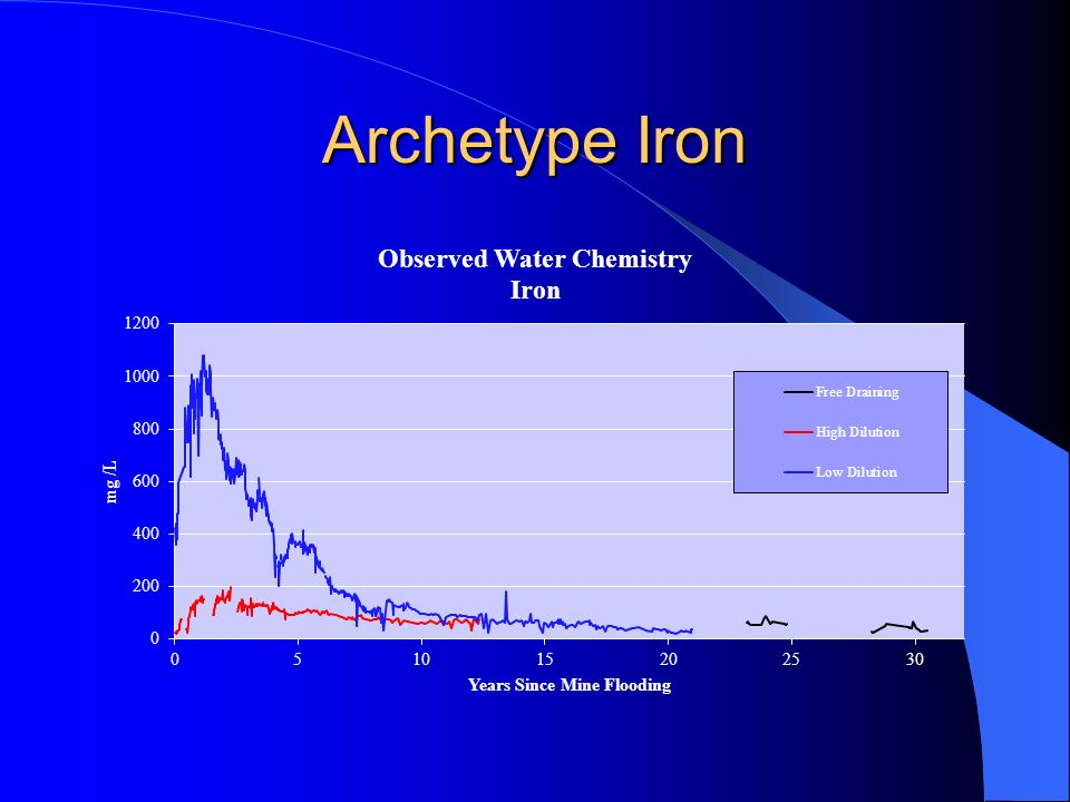 Archetype Iron