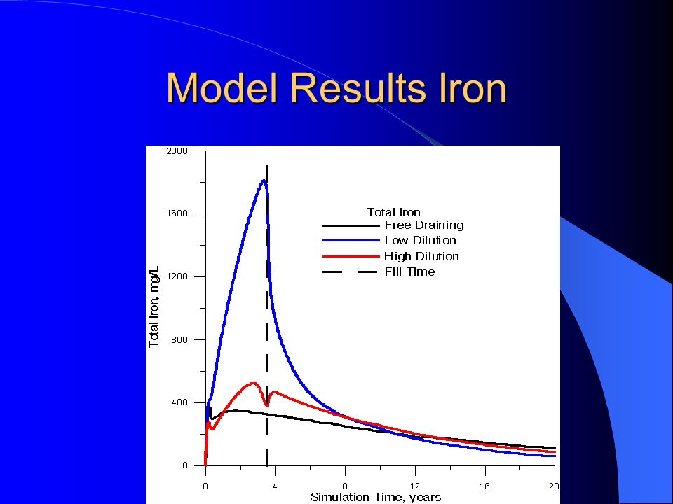 Model Results Iron