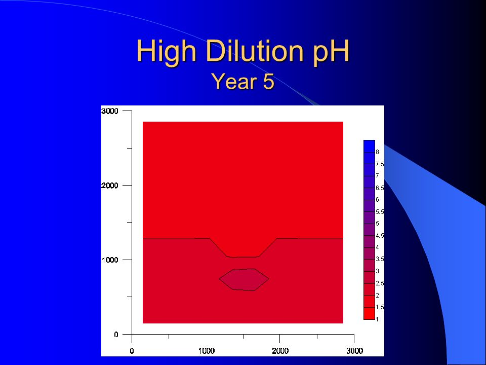 High Dilution pH Year 5