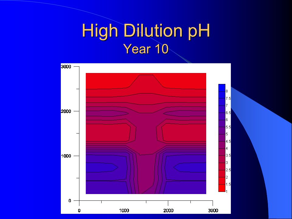 High Dilution pH Year 10