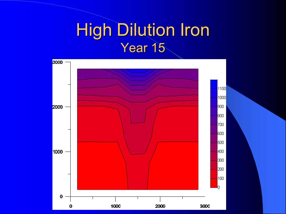 High Dilution Iron Year 15