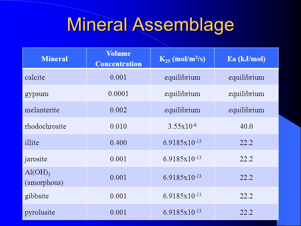 Mineral Assemblage Mineral Volume Concentration K25 (mol/m2/s)