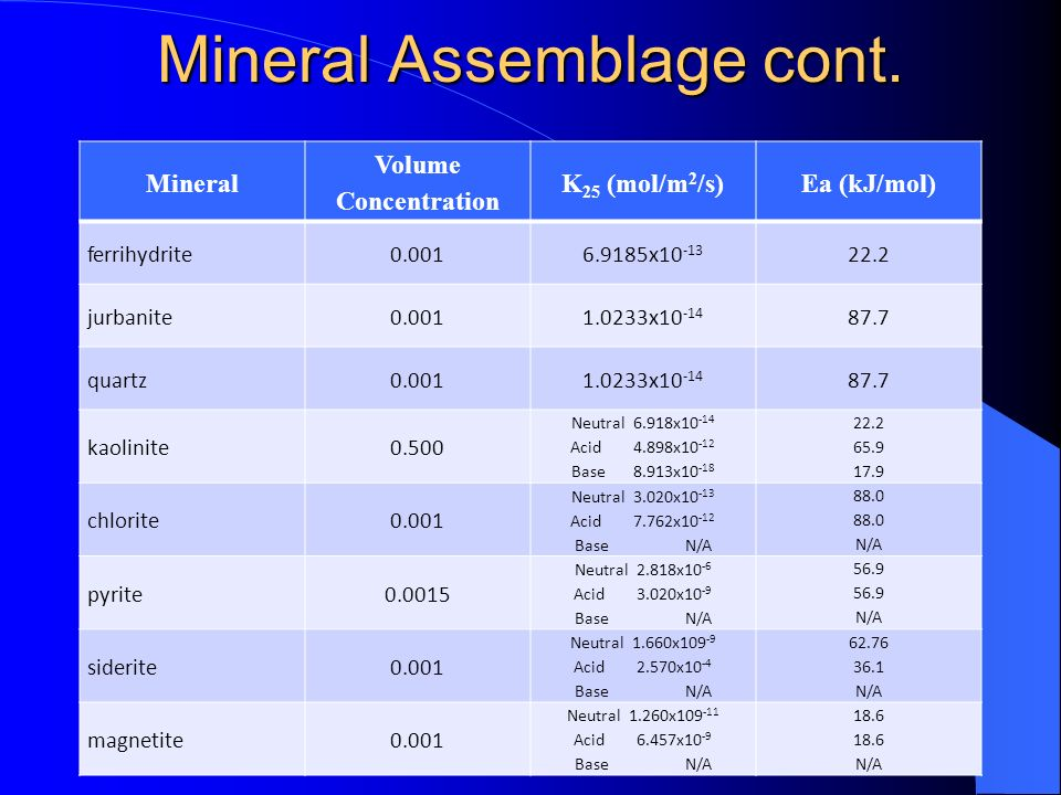 Mineral Assemblage cont.