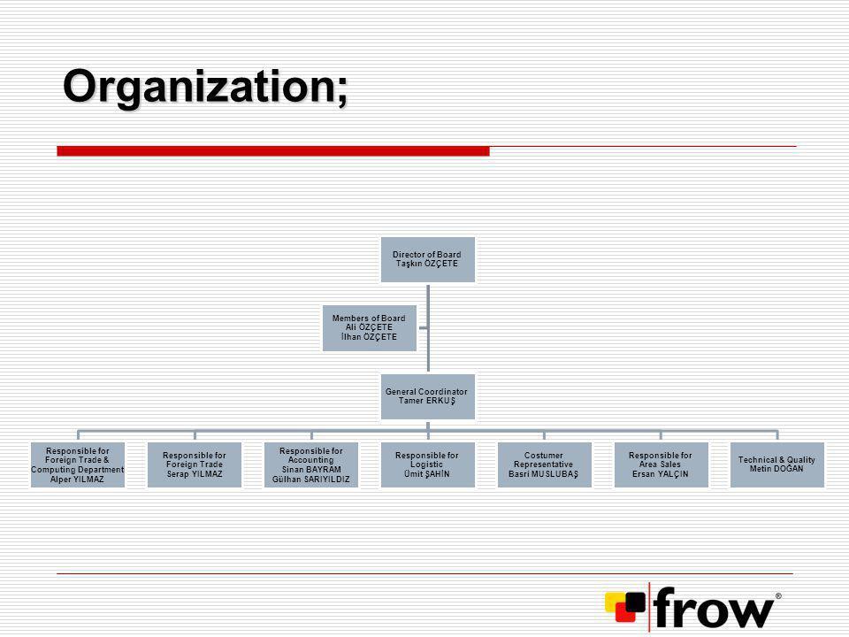 Organization; Director of Board Taşkın ÖZÇETE General Coordinator