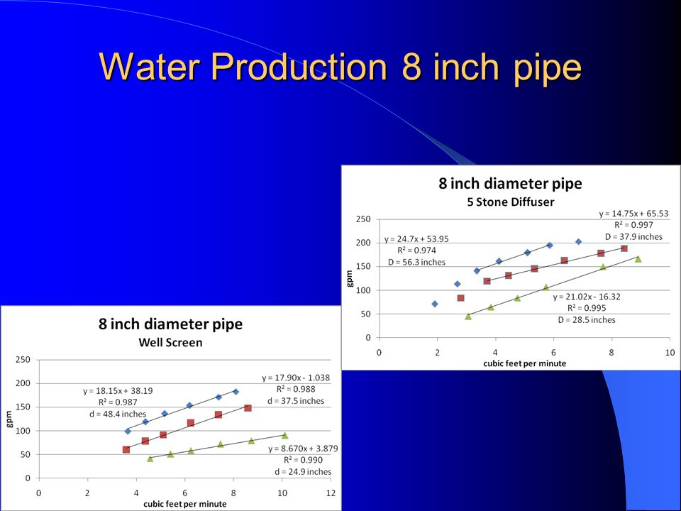 Water Production 8 inch pipe