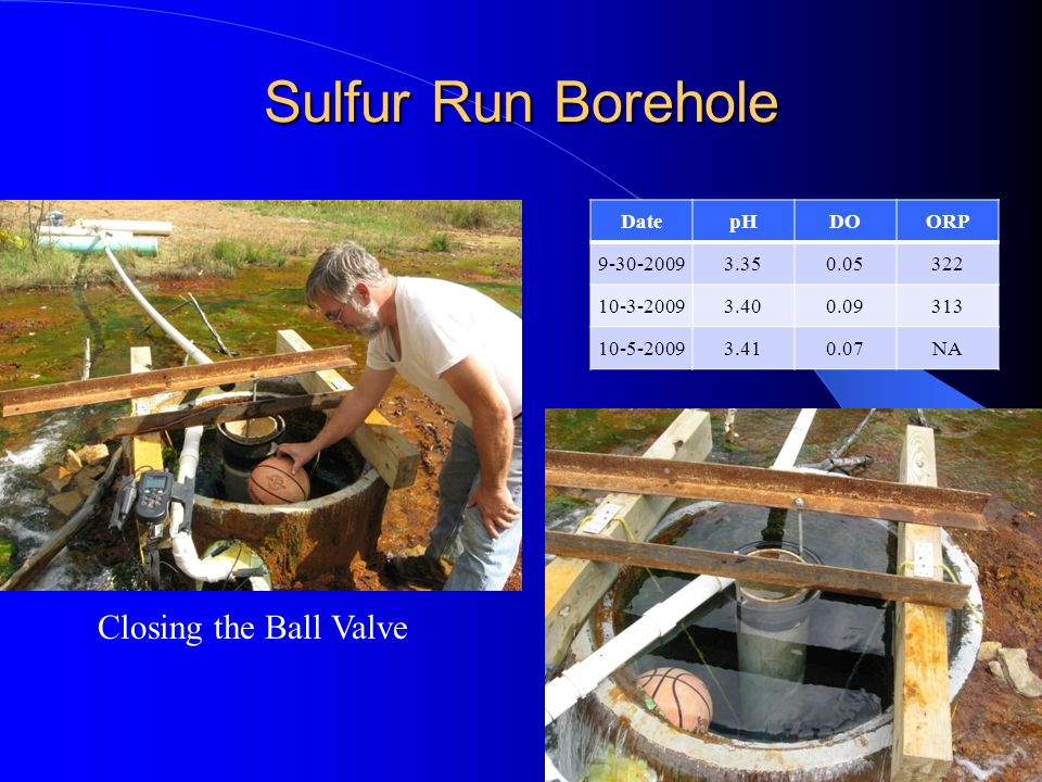 Sulfur Run Borehole Closing the Ball Valve Date pH DO ORP 9-30-2009