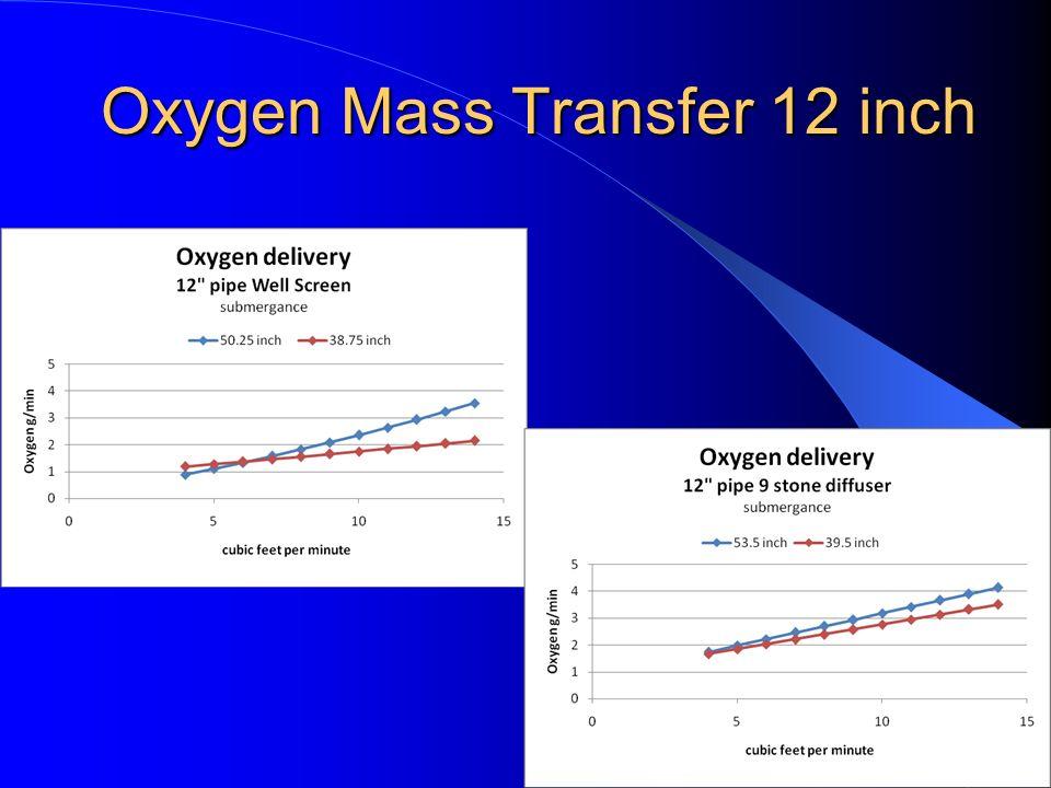 Oxygen Mass Transfer 12 inch