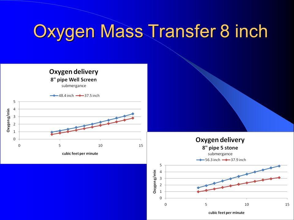 Oxygen Mass Transfer 8 inch