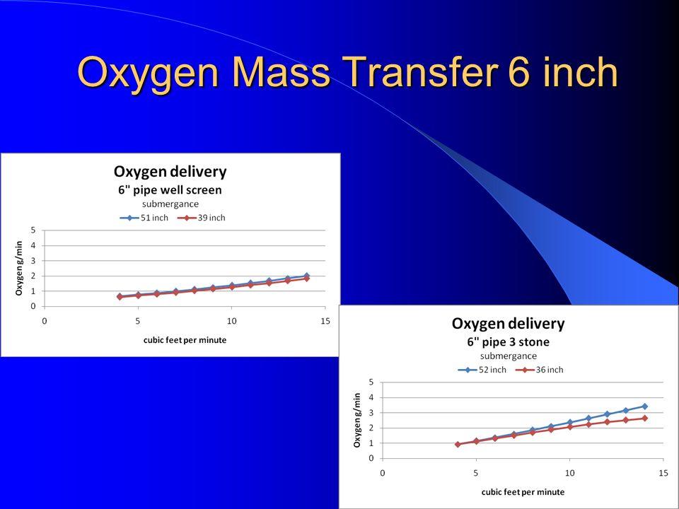 Oxygen Mass Transfer 6 inch