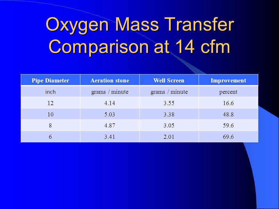 Oxygen Mass Transfer Comparison at 14 cfm